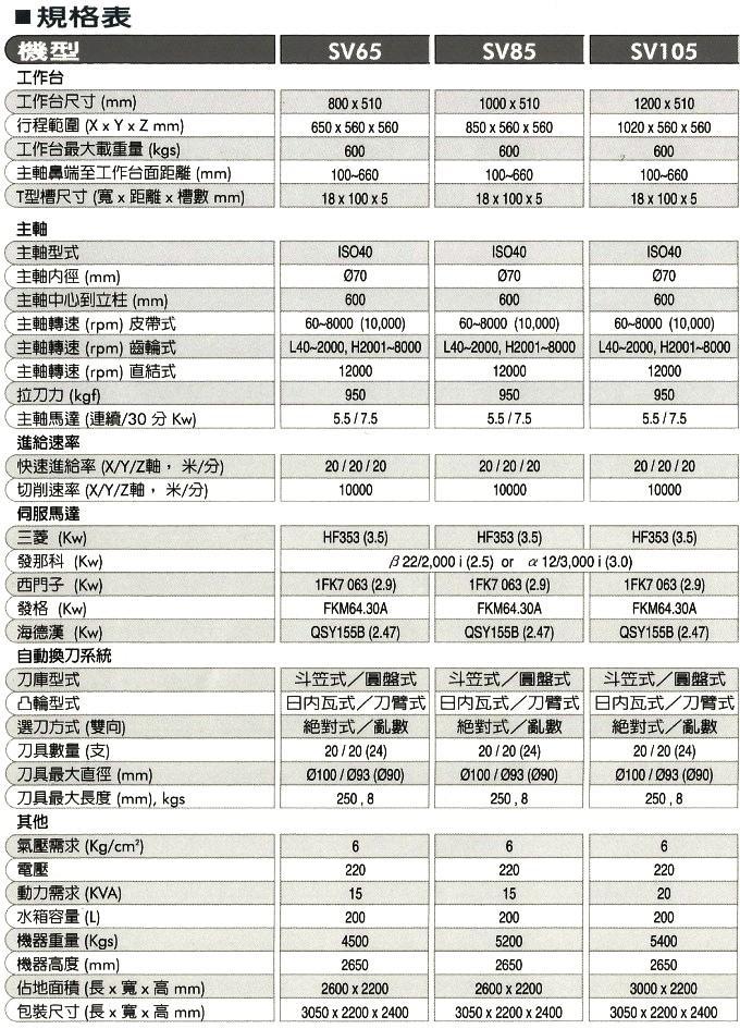 SV85-105規格表
