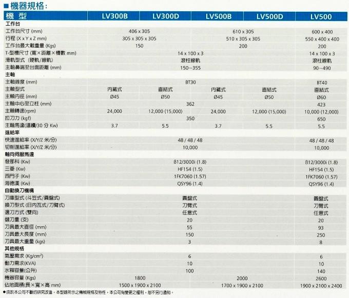 LV300-500規格表